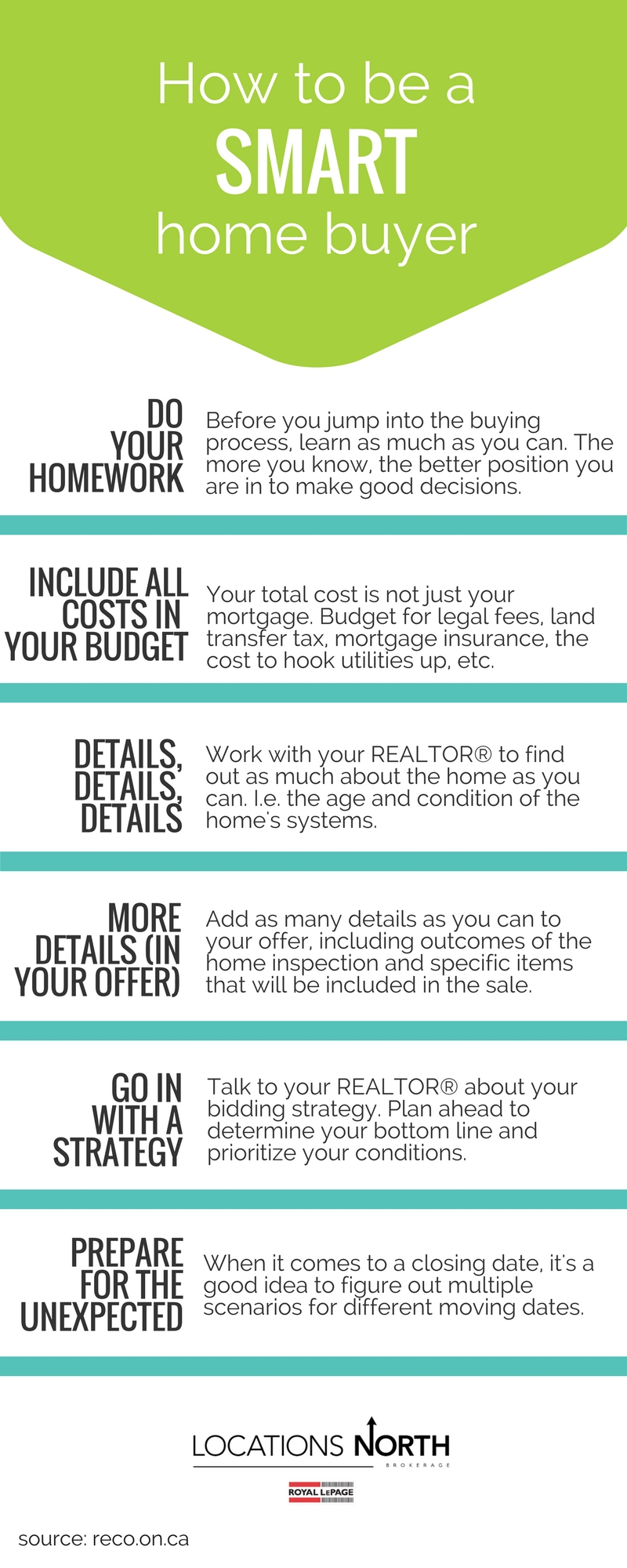 Georgian Triangle Home Buyer's Guide Infographic